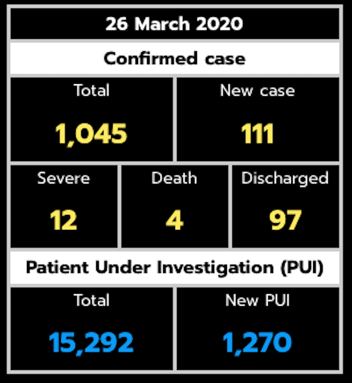 【タイ、新型コロナウイルス最新情報】3月25日現在、タイ政府による大幅な入国制限措置と、日本における水際対策強化(新たな措置)について