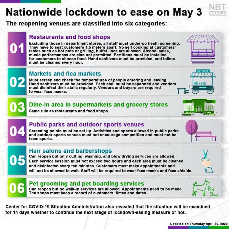 【タイ・新型コロナウィルス現地情報】タイ政府5月3日から飲食店や美容院・ゴルフ場などの営業規制緩和へ。しかし、夜間外出禁止やアルコール飲料販売禁止は引き続き継続。
