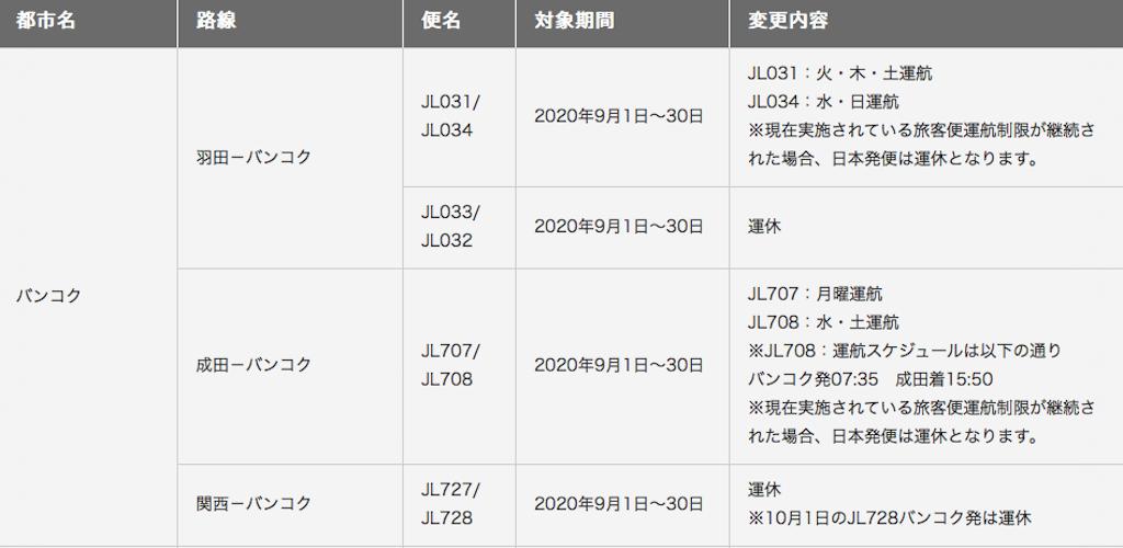 【タイ・現地情報】JAL・日本~バンコク路線の9月末までの運休・減便、タイ国際航空・日本〜バンコク路線の8月末迄の運航休止継続を発表