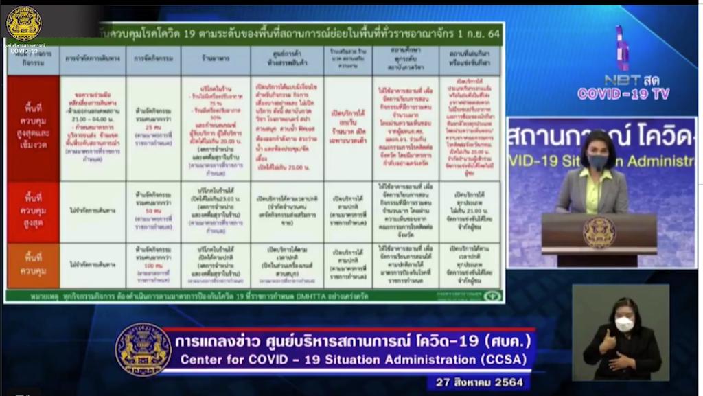【タイ・現地情報】タイ政府・9月1日より防疫措置の緩和を発表。ゴルフ場も再開・店内飲食も可能に!