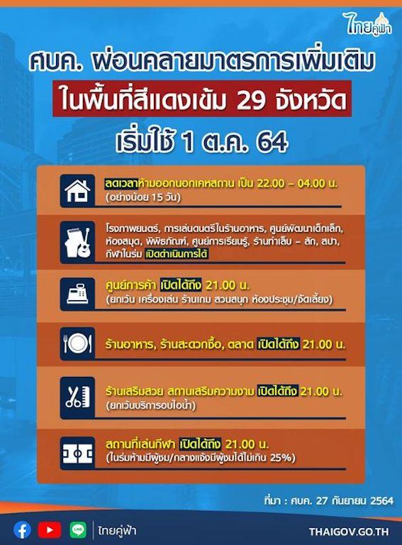 【タイ・現地情報】タイ政府・10月1日より防疫措置の緩和を発表。非常事態宣言の期限は11月末まで延長。
