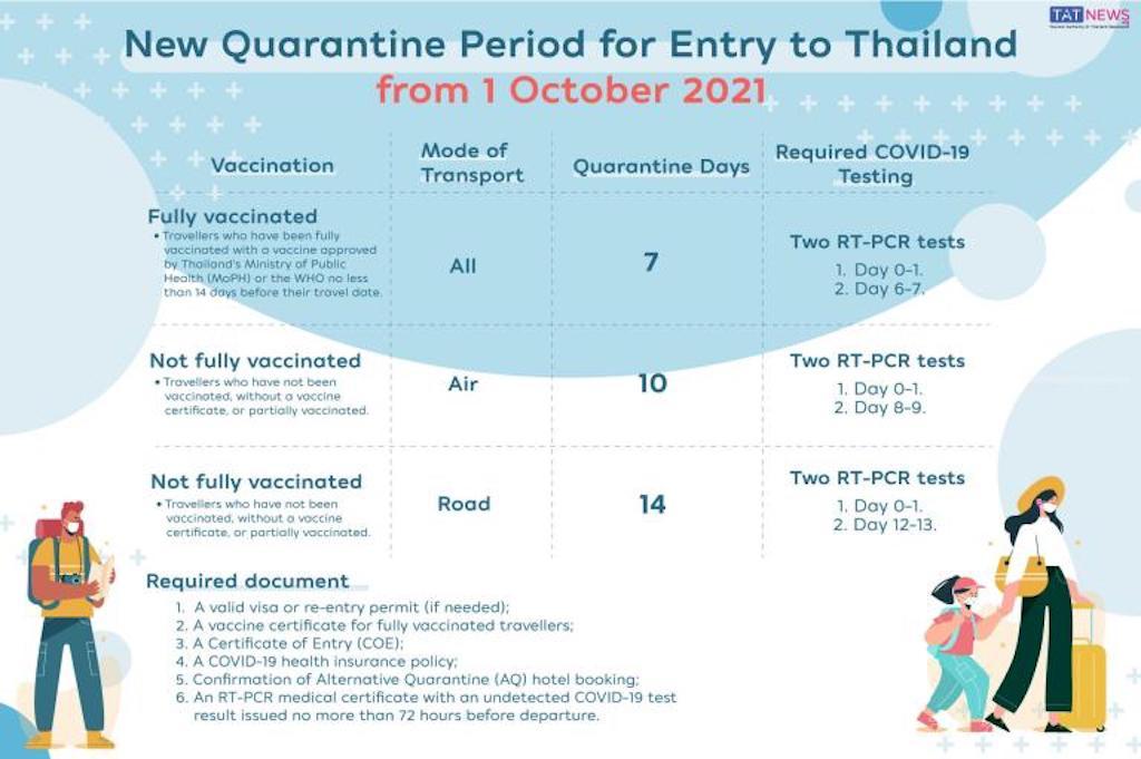 【タイ・現地情報】プーケットサンドボックスでタイに入国する際の必要書類まとめ